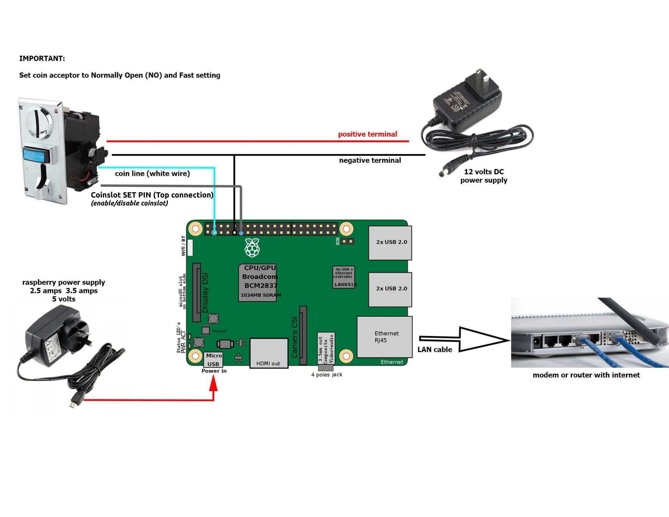 AdoPisoft RPI Diagram